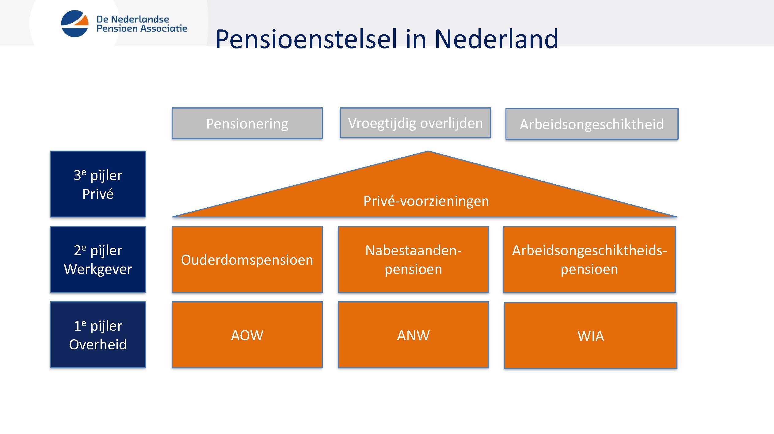 Pensioenstelsel in Nederland