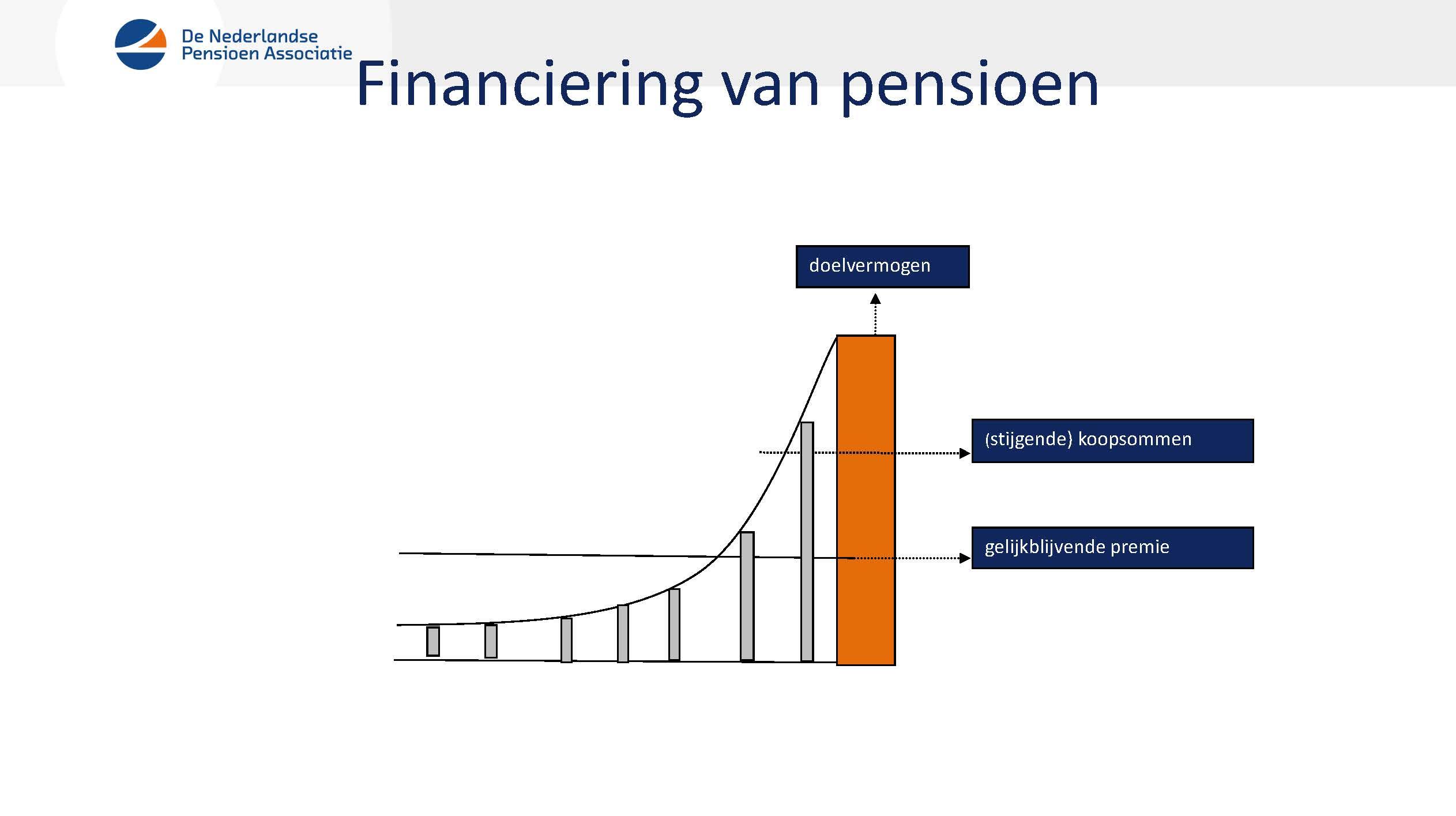 financiering van pensioen